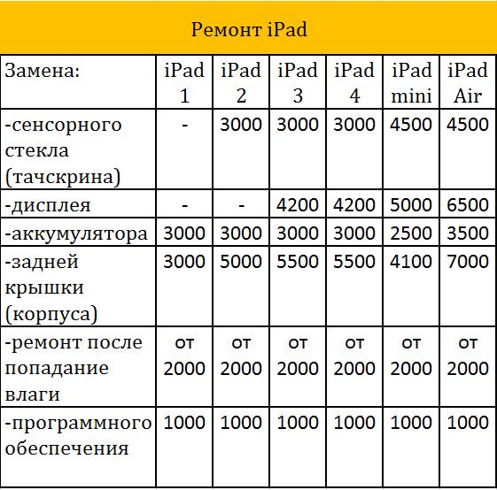 РЕМОНТ IPAD В КИРОВСКЕ И ЛЕН. ОБЛАСТИ
