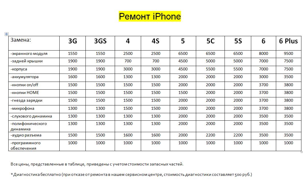 РЕМОНТ iphone В КИРОВСКЕ И ЛЕН. ОБЛАСТИ